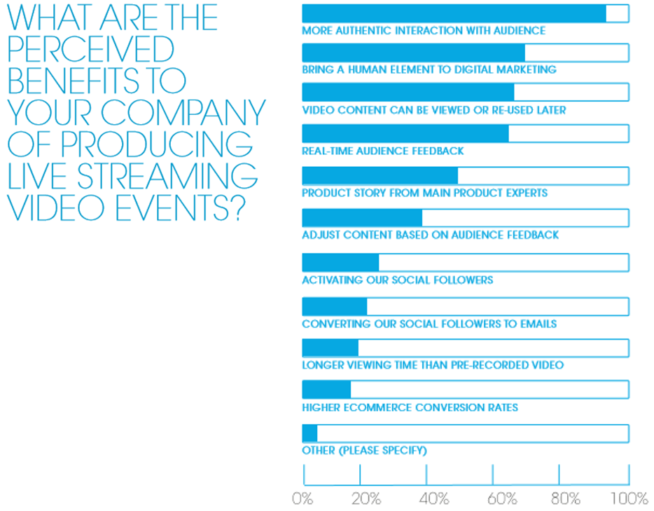 New Data Available about How Brands, Retailers Use & Value Live Streaming Video