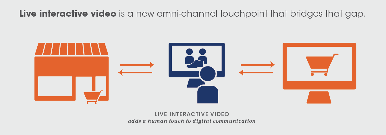How Retailers Can Bridge the Omni-Channel Gap