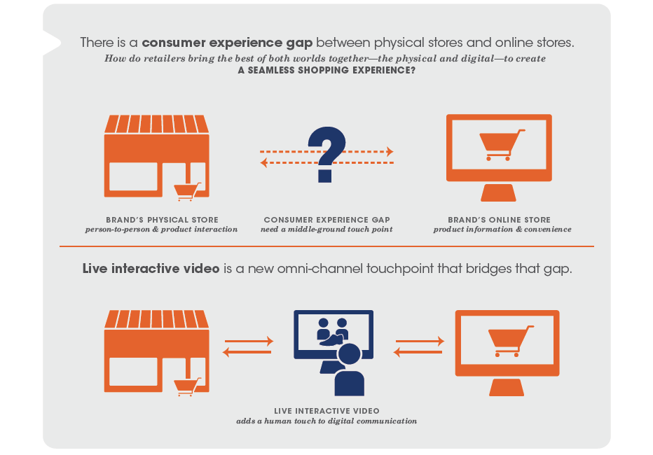 The Omni-Channel Gap: A New Opportunity for Retailers